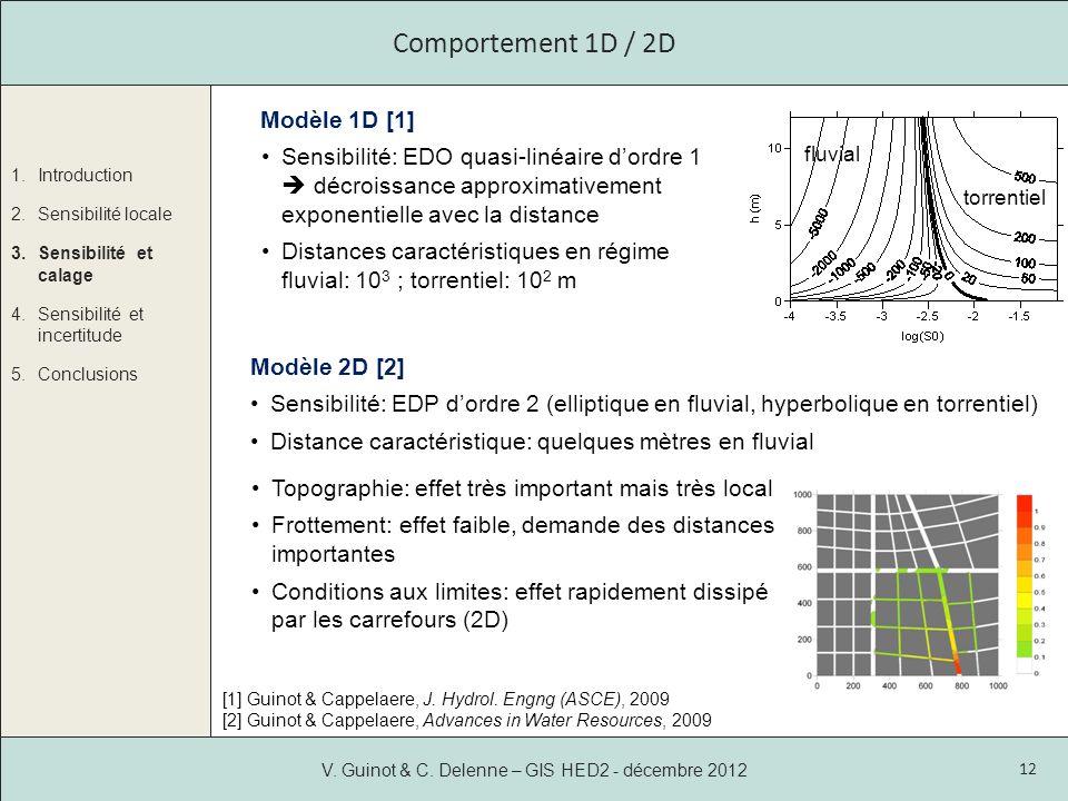 Comportement 1D / 2D Modèle 1D [1]